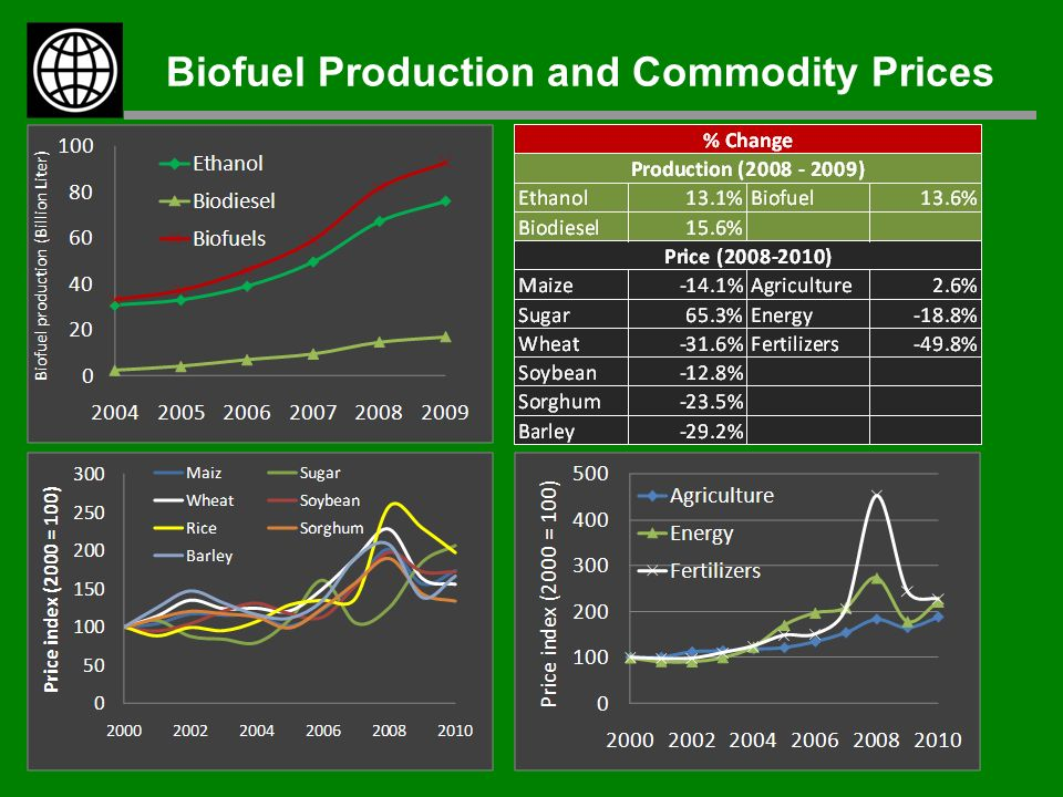 Biofuel Production and Commodity Prices