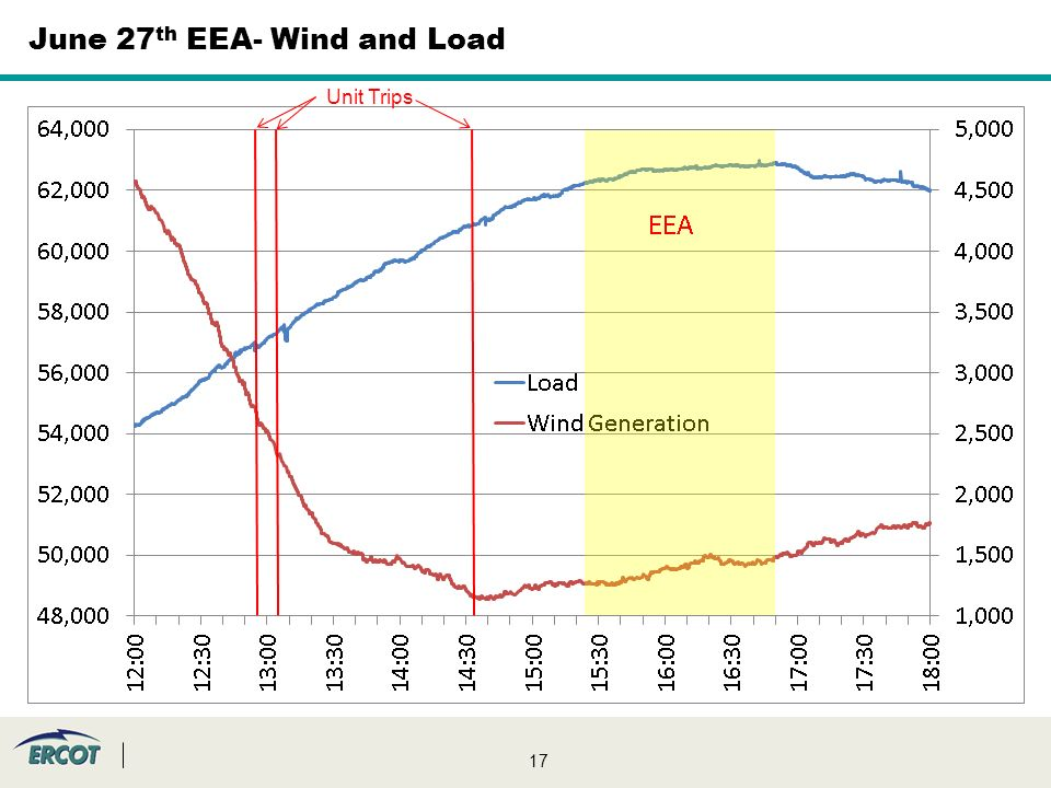 17 June 27 th EEA- Wind and Load Unit Trips