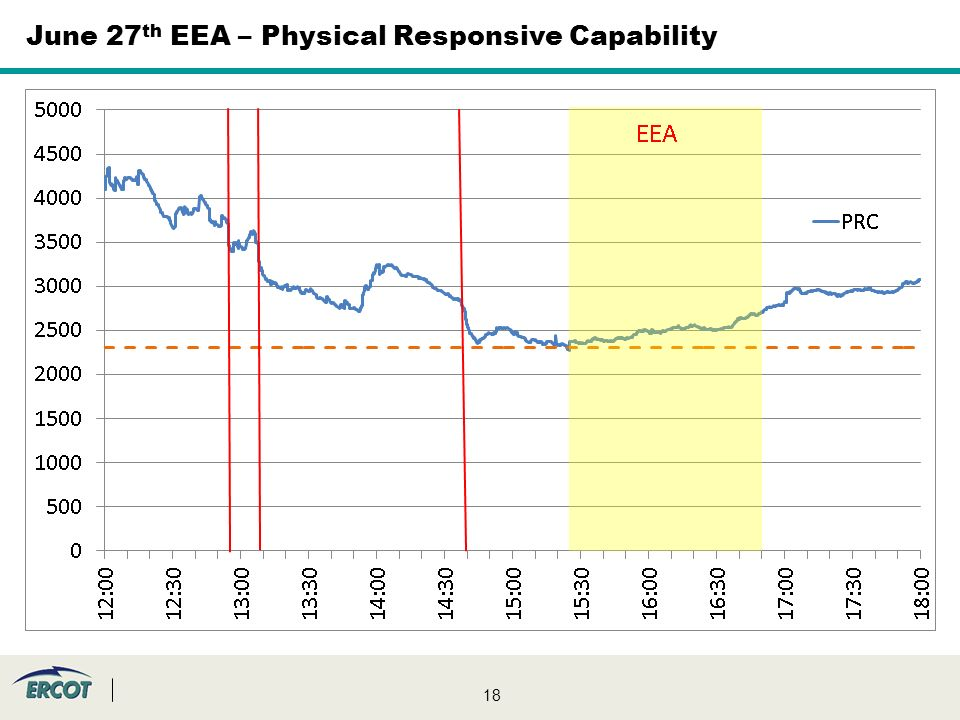 18 June 27 th EEA – Physical Responsive Capability