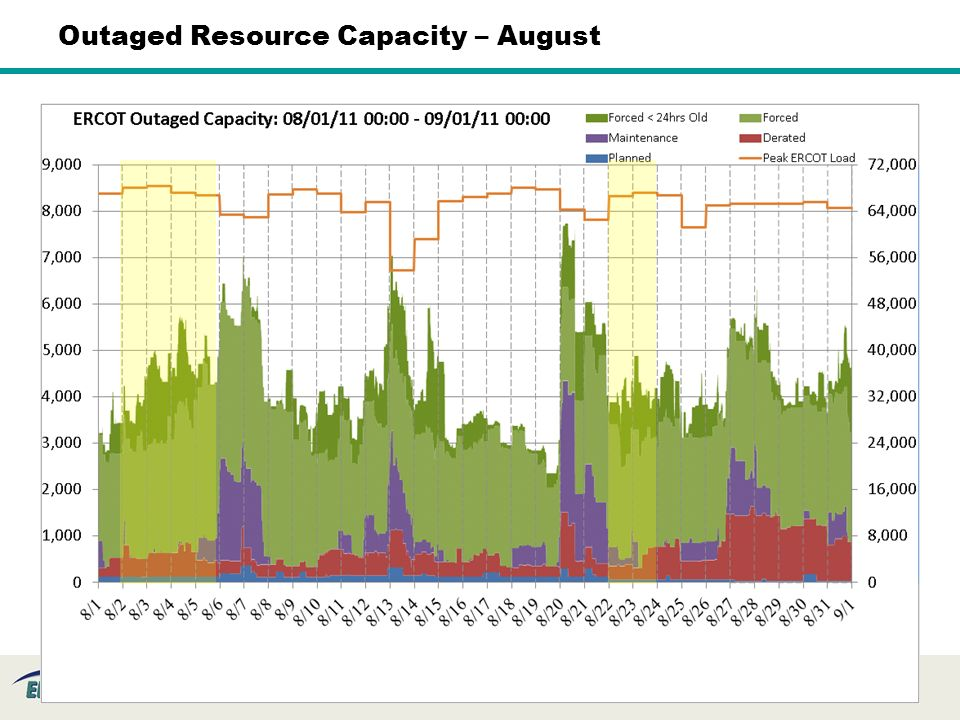 23 Outaged Resource Capacity – August