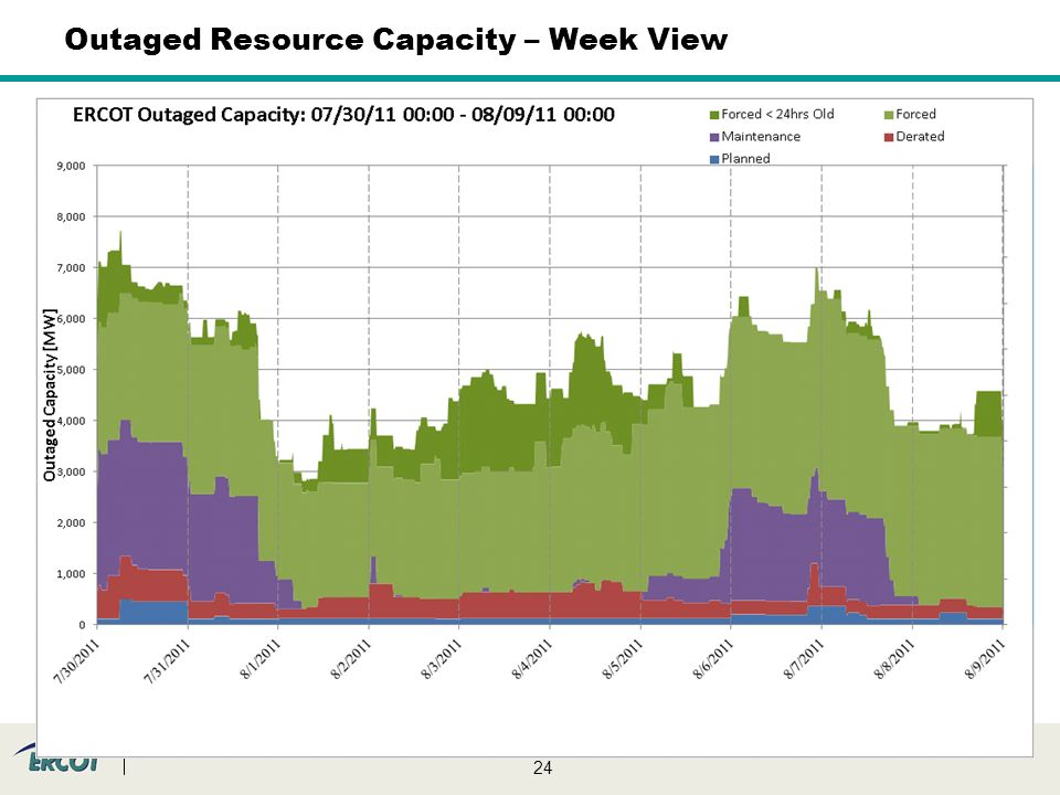 24 Outaged Resource Capacity – Week View