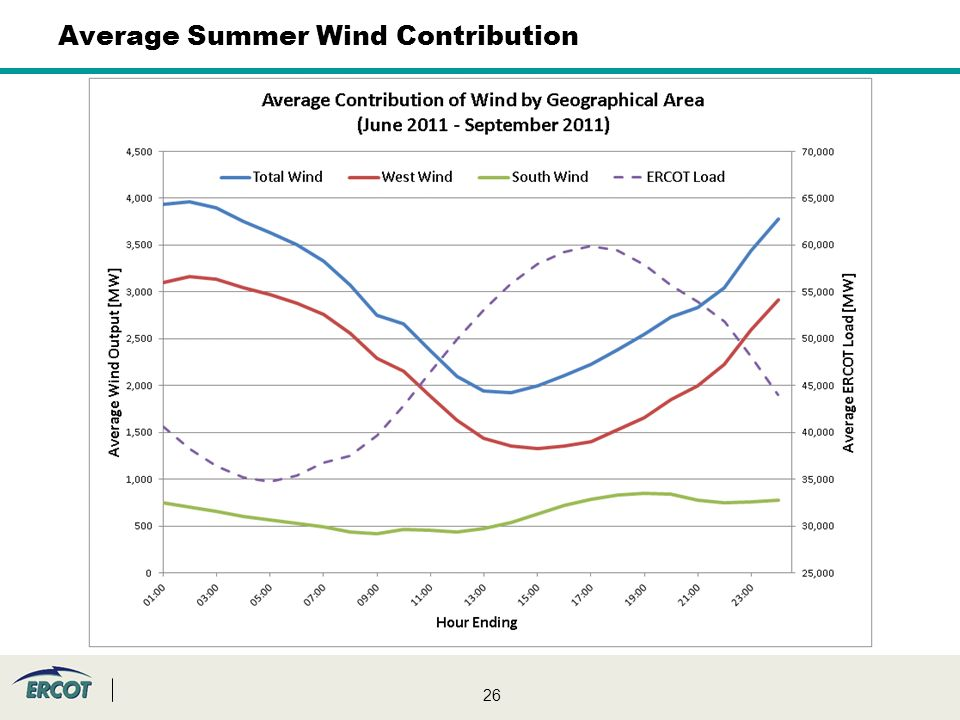 26 Average Summer Wind Contribution