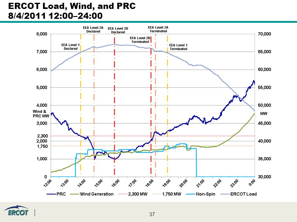 37 ERCOT Load, Wind, and PRC 8/4/ :00–24:00