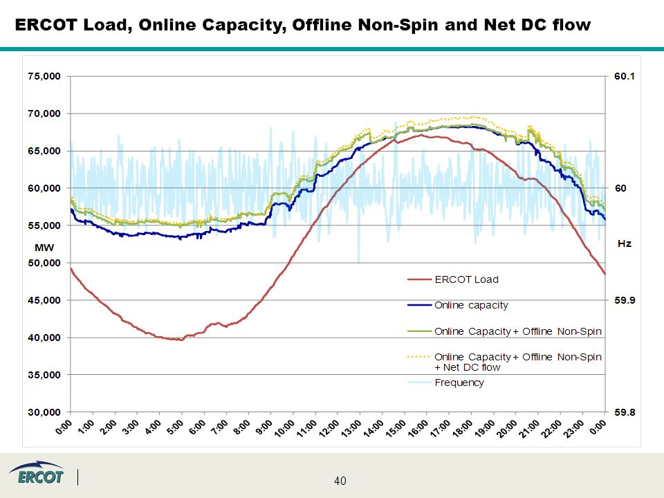 40 ERCOT Load, Online Capacity, Offline Non-Spin and Net DC flow