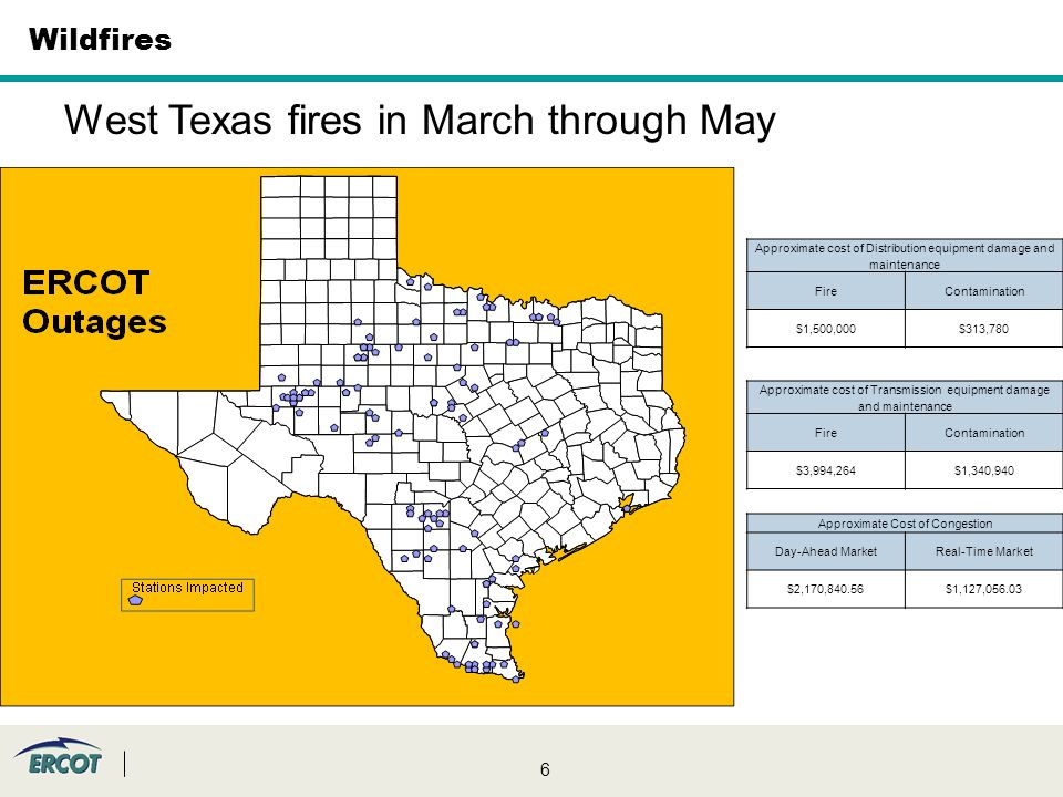 6 West Texas fires in March through May Approximate cost of Transmission equipment damage and maintenance FireContamination $3,994,264$1,340,940 Approximate cost of Distribution equipment damage and maintenance FireContamination $1,500,000$313,780 Approximate Cost of Congestion Day-Ahead MarketReal-Time Market $2,170,840.56$1,127, Wildfires