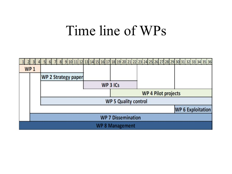 Time line of WPs