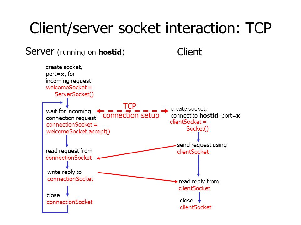 Client/server socket interaction: TCP wait for incoming connection request connectionSocket = welcomeSocket.accept() create socket, port=x, for incoming request: welcomeSocket = ServerSocket() create socket, connect to hostid, port=x clientSocket = Socket() close connectionSocket read reply from clientSocket close clientSocket Server (running on hostid) Client send request using clientSocket read request from connectionSocket write reply to connectionSocket TCP connection setup