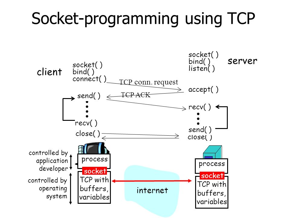 Socket-programming using TCP process TCP with buffers, variables socket controlled by application developer controlled by operating system process TCP with buffers, variables socket internet client server socket( ) bind( ) connect( ) socket( ) bind( ) listen( ) accept( ) send( ) recv( ) close( ) recv( ) send( ) TCP conn.