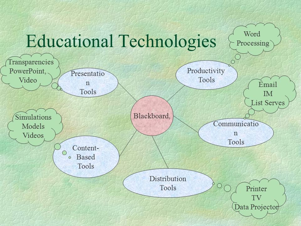 Educational Technologies Blackboard, Content- Based Tools Distribution Tools Communicatio n Tools Presentatio n Tools Productivity Tools Word Processing  IM List Serves Simulations Models Videos Transparencies PowerPoint, Video Printer TV Data Projector