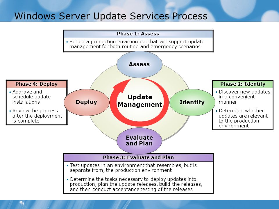 Windows Server Update Services Process Update Management Phase 1: Assess Set up a production environment that will support update management for both routine and emergency scenarios Phase 3: Evaluate and Plan Test updates in an environment that resembles, but is separate from, the production environment Determine the tasks necessary to deploy updates into production, plan the update releases, build the releases, and then conduct acceptance testing of the releases Phase 4: Deploy Approve and schedule update installations Review the process after the deployment is complete Phase 4: Deploy Approve and schedule update installations Review the process after the deployment is complete Phase 2: Identify Discover new updates in a convenient manner Determine whether updates are relevant to the production environment Identify Evaluate and Plan Deploy Assess