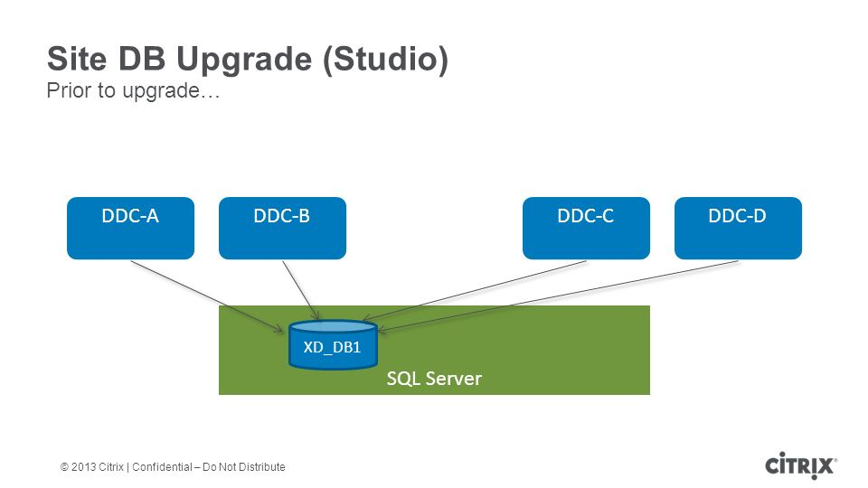 © 2013 Citrix | Confidential – Do Not Distribute Site DB Upgrade (Studio) Prior to upgrade… DDC-A DDC-B DDC-C SQL Server XD_DB1 DDC-D