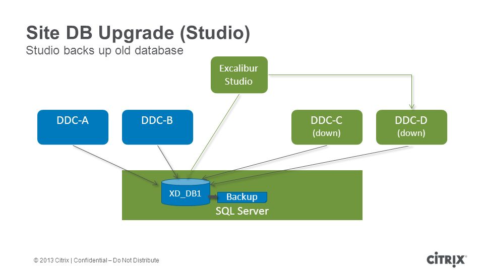 © 2013 Citrix | Confidential – Do Not Distribute Site DB Upgrade (Studio) Studio backs up old database DDC-A DDC-B DDC-C (down) SQL Server XD_DB1 DDC-D (down) Excalibur Studio Backup