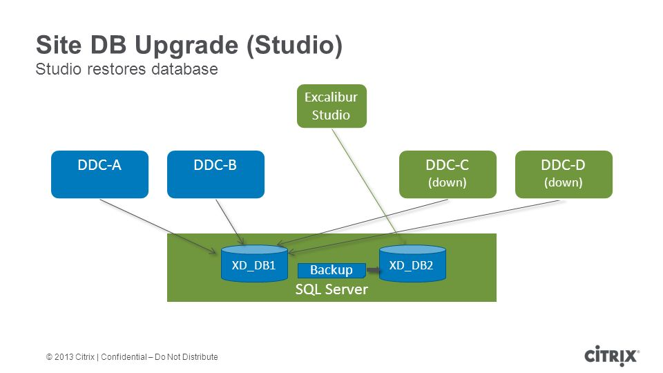© 2013 Citrix | Confidential – Do Not Distribute Site DB Upgrade (Studio) Studio restores database DDC-A DDC-B DDC-C (down) SQL Server XD_DB1 DDC-D (down) Excalibur Studio Backup XD_DB2