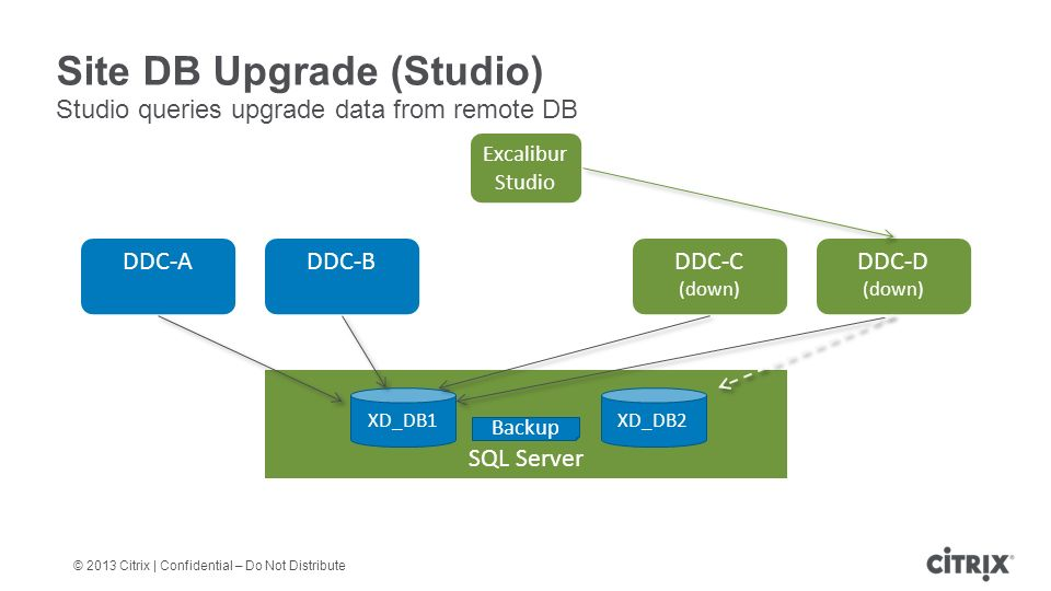© 2013 Citrix | Confidential – Do Not Distribute Site DB Upgrade (Studio) Studio queries upgrade data from remote DB DDC-A DDC-B DDC-C (down) SQL Server XD_DB1 DDC-D (down) Excalibur Studio Backup XD_DB2