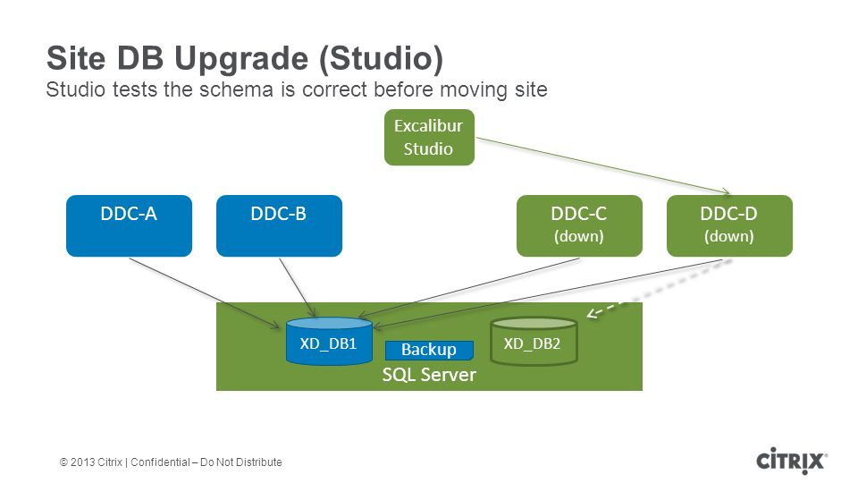 © 2013 Citrix | Confidential – Do Not Distribute Site DB Upgrade (Studio) Studio tests the schema is correct before moving site DDC-A DDC-B DDC-C (down) SQL Server XD_DB1 DDC-D (down) Excalibur Studio Backup XD_DB2