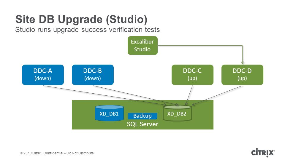 © 2013 Citrix | Confidential – Do Not Distribute Site DB Upgrade (Studio) Studio runs upgrade success verification tests DDC-A (down) DDC-B (down) DDC-C (up) SQL Server XD_DB1 DDC-D (up) Excalibur Studio Backup XD_DB2