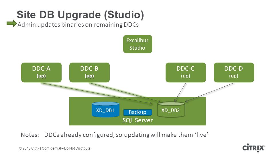 © 2013 Citrix | Confidential – Do Not Distribute Site DB Upgrade (Studio) DDC-A(up) DDC-B(up) DDC-C (up) SQL Server XD_DB1 DDC-D (up) Admin updates binaries on remaining DDCs Notes:DDCs already configured, so updating will make them 'live' Excalibur Studio Backup XD_DB2