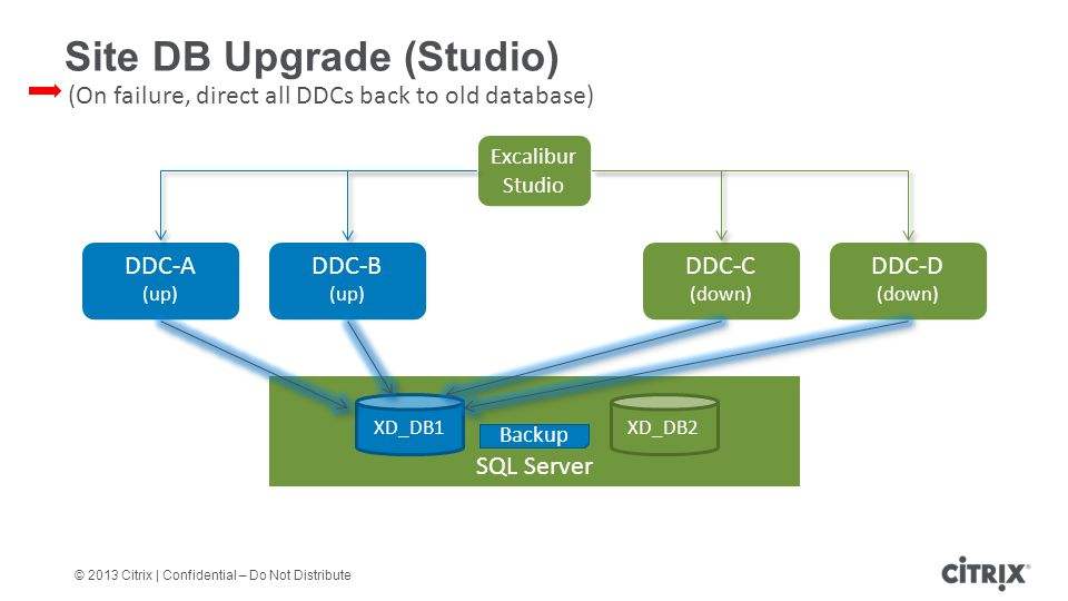 © 2013 Citrix | Confidential – Do Not Distribute Site DB Upgrade (Studio) DDC-A (up) DDC-B (up) DDC-C (down) SQL Server XD_DB1 DDC-D (down) (On failure, direct all DDCs back to old database) Backup XD_DB2 Excalibur Studio
