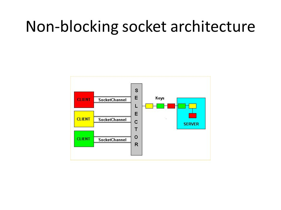 Non-blocking socket architecture
