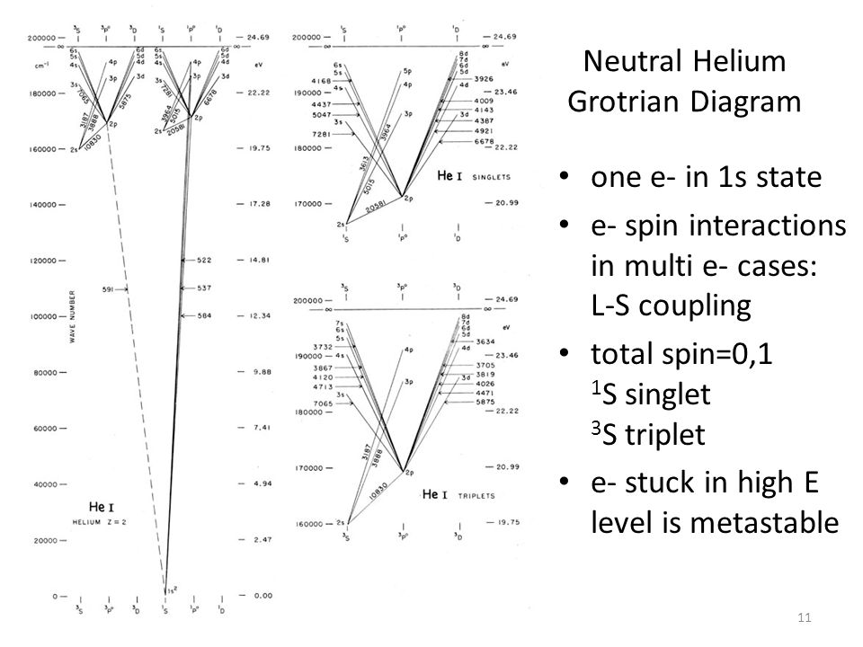 Neutral Helium Grotrian Diagram 11 one e- in 1s state e- spin interactions in multi e- cases: L-S coupling total spin=0,1 1 S singlet 3 S triplet e- stuck in high E level is metastable