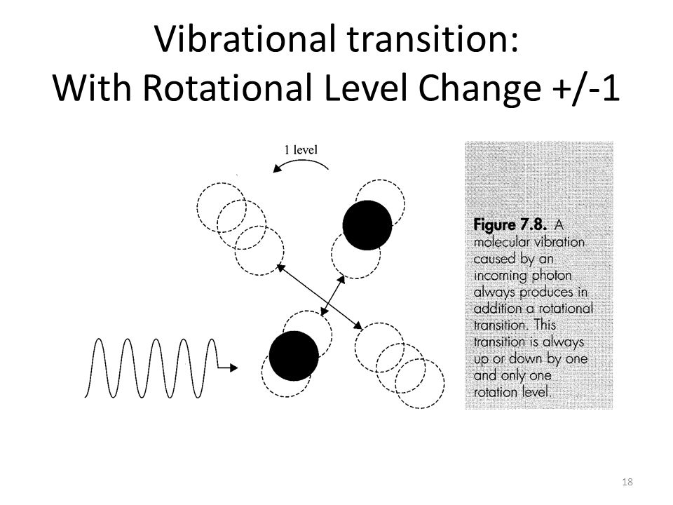 Vibrational transition: With Rotational Level Change +/-1 18