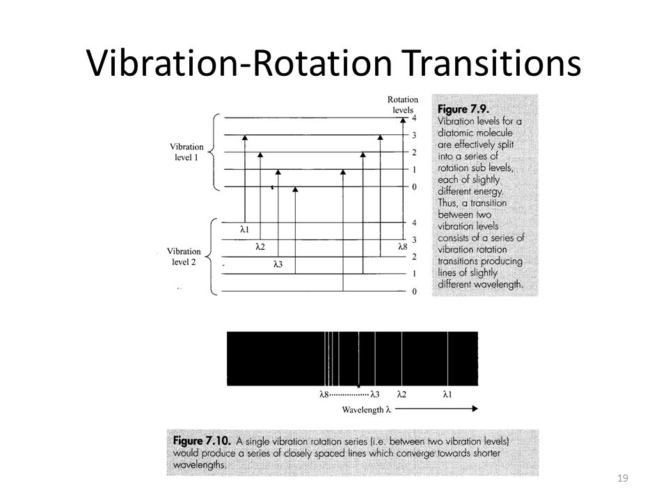 Vibration-Rotation Transitions 19