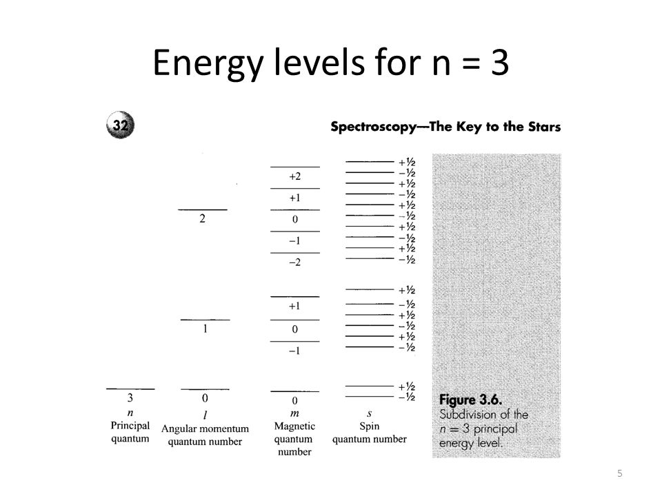 Energy levels for n = 3 5