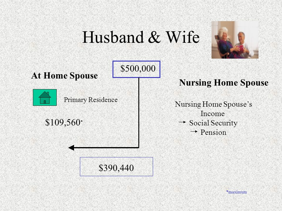 Husband & Wife A Spouse Needs Nursing Home Care A ssets Home - Primary Residence Cash & Securities - $500,000