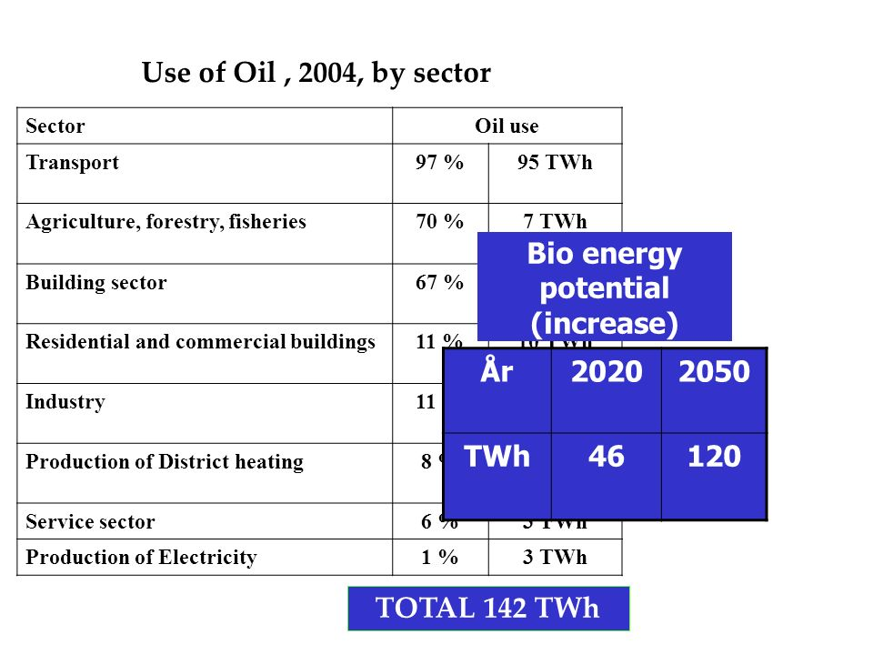 SectorOil use Transport97 %95 TWh Agriculture, forestry, fisheries70 %7 TWh Building sector67 %2 TWh Residential and commercial buildings11 %10 TWh Industry11 %18 TWh Production of District heating8 %4 TWh Service sector6 %3 TWh Production of Electricity1 %3 TWh Use of Oil, 2004, by sector TOTAL 142 TWh Bio energy potential (increase) År TWh46120