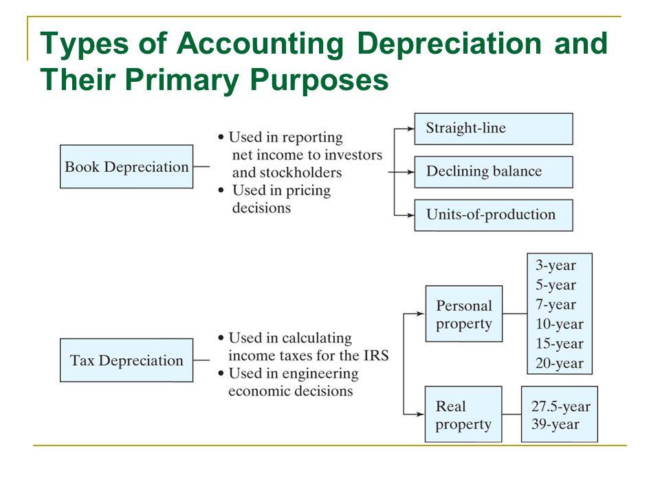depreciation lecture no 20 chapter 8 fundamentals of engineering