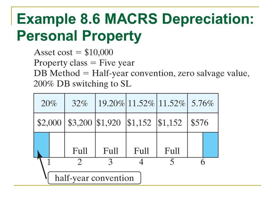 Ads Depreciation Calculator Income Tax On Insurance Commission