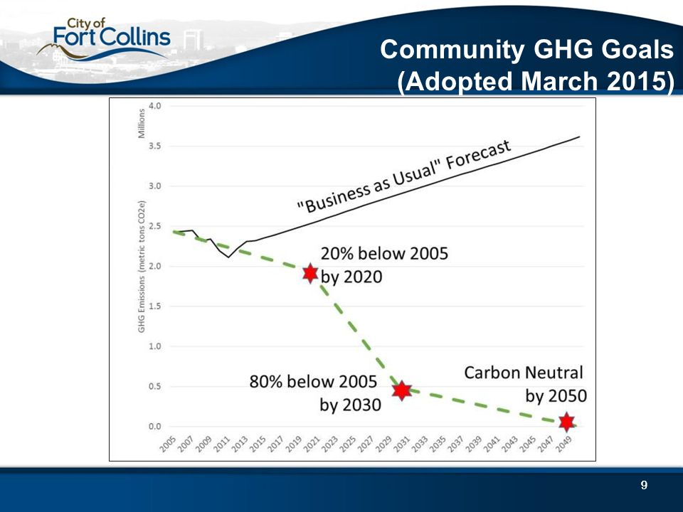 99 Community GHG Goals (Adopted March 2015)