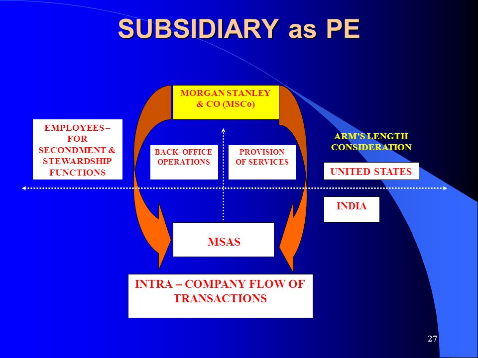 1  2 SUBSIDIARY as PE INTRODUCTION Foreign Enterprise doing