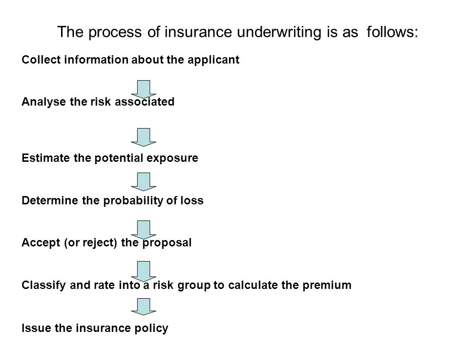 Insurance Underwriting Chapter 4 What Is Underwriting The