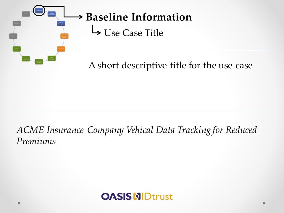 Baseline Information Use Case Title A short descriptive title for the use case ACME Insurance Company Vehical Data Tracking for Reduced Premiums