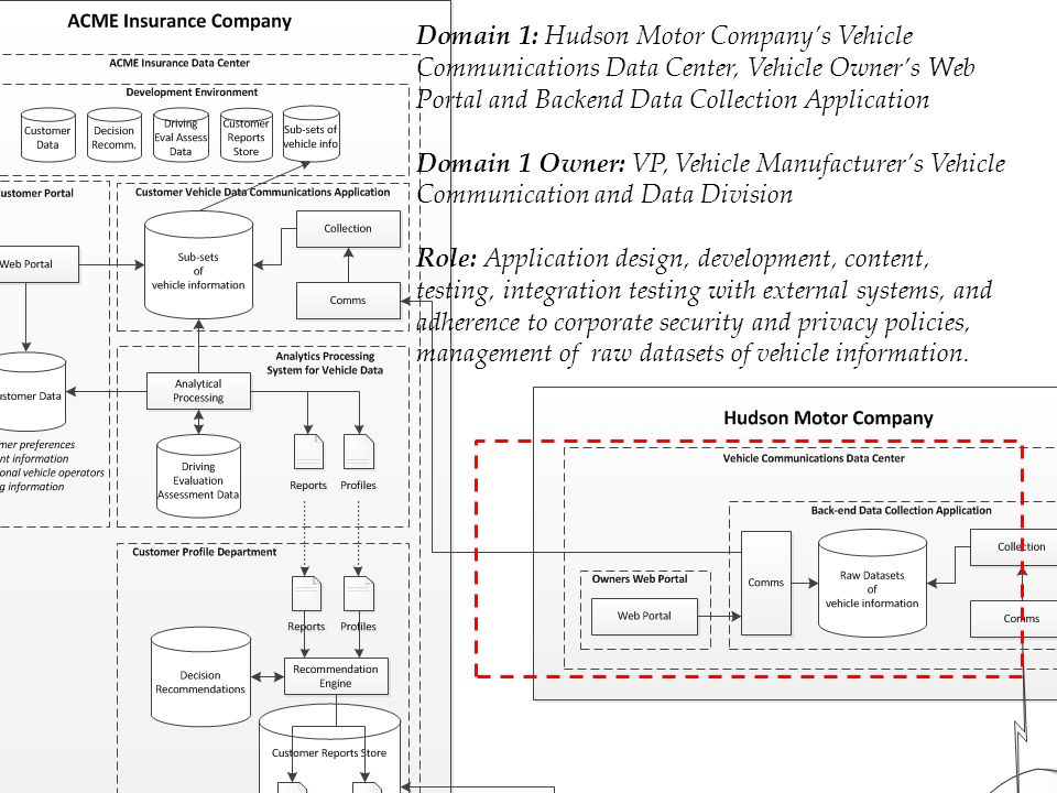 Technical, Managerial and Boundary Data Domains, Domain Owners, and Roles associated with Use Case Domain 1: Hudson Motor Company's Vehicle Communications Data Center, Vehicle Owner's Web Portal and Backend Data Collection Application Domain 1 Owner: VP, Vehicle Manufacturer's Vehicle Communication and Data Division Role: Application design, development, content, testing, integration testing with external systems, and adherence to corporate security and privacy policies, management of raw datasets of vehicle information.