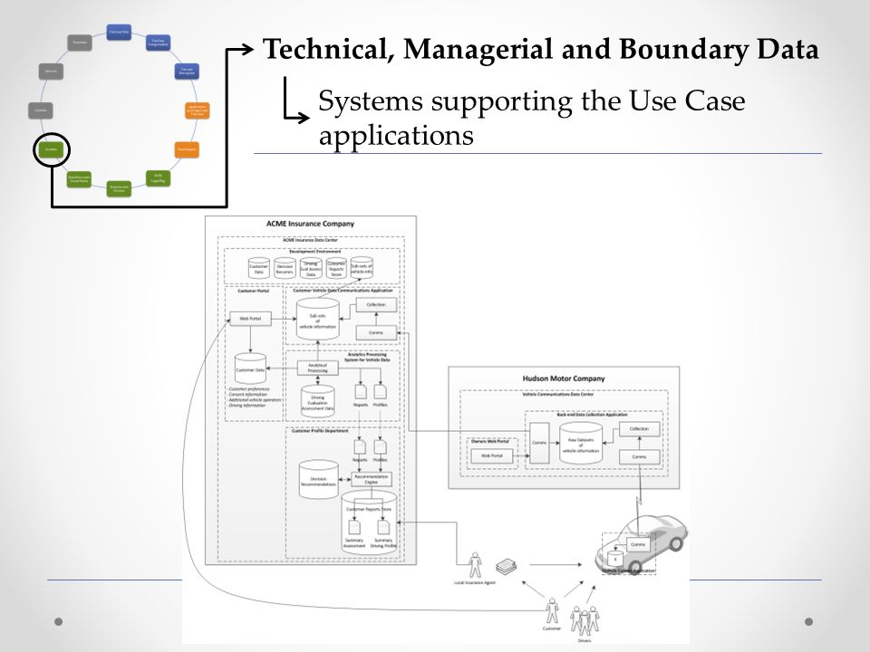 Technical, Managerial and Boundary Data Systems supporting the Use Case applications