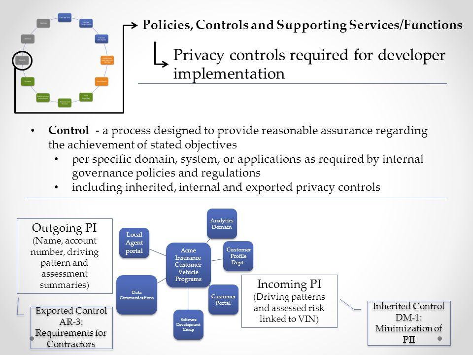 Control - a process designed to provide reasonable assurance regarding the achievement of stated objectives per specific domain, system, or applications as required by internal governance policies and regulations including inherited, internal and exported privacy controls Policies, Controls and Supporting Services/Functions Privacy controls required for developer implementation Acme Insurance Customer Vehicle Programs Customer Profile Dept.