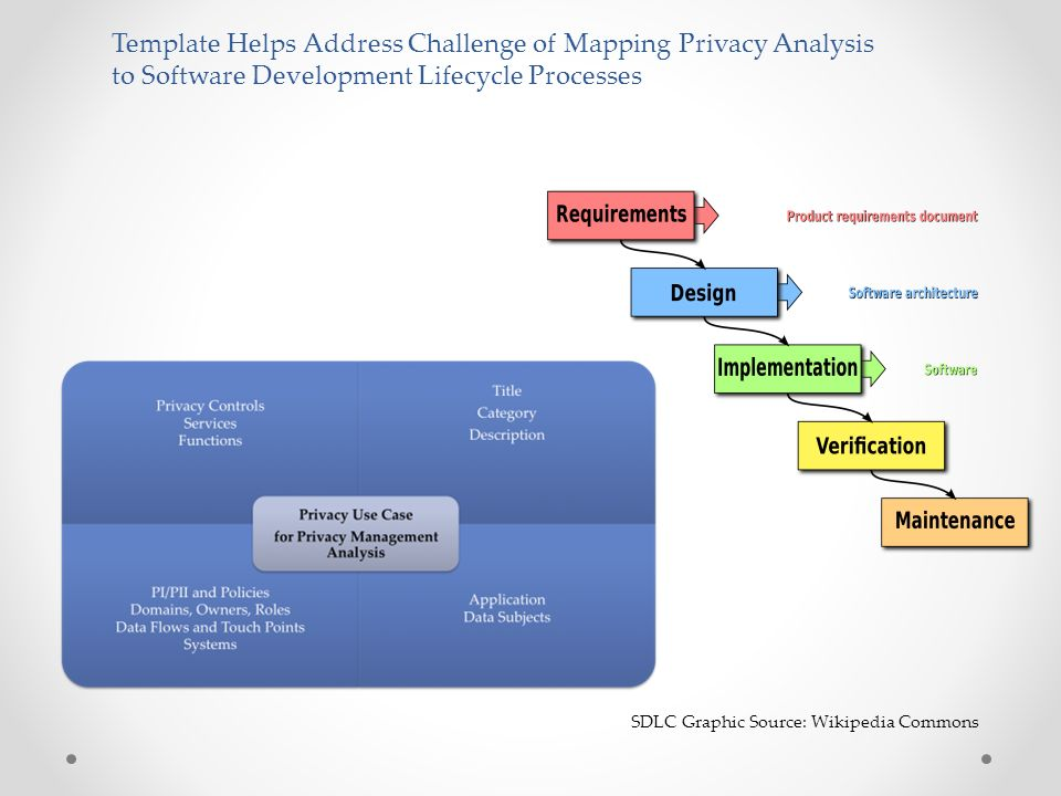 Template Helps Address Challenge of Mapping Privacy Analysis to Software Development Lifecycle Processes SDLC Graphic Source: Wikipedia Commons
