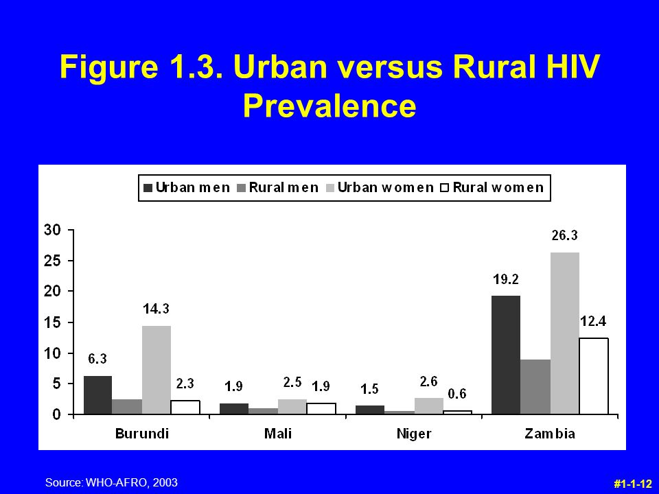 Figure 1.3. Urban versus Rural HIV Prevalence # Source: WHO-AFRO, 2003