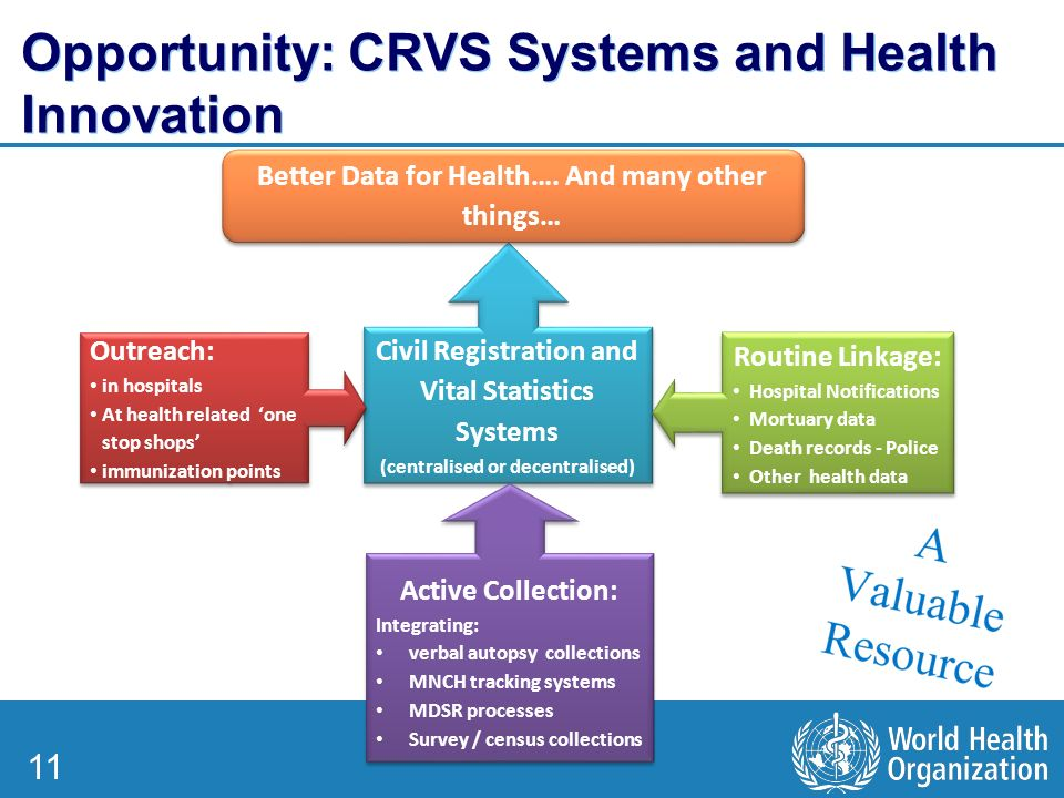 11 Opportunity: CRVS Systems and Health Innovation Civil Registration and Vital Statistics Systems (centralised or decentralised) Civil Registration and Vital Statistics Systems (centralised or decentralised) Outreach: in hospitals At health related 'one stop shops' immunization points Outreach: in hospitals At health related 'one stop shops' immunization points Active Collection: Integrating: verbal autopsy collections MNCH tracking systems MDSR processes Survey / census collections Active Collection: Integrating: verbal autopsy collections MNCH tracking systems MDSR processes Survey / census collections Routine Linkage: Hospital Notifications Mortuary data Death records - Police Other health data Routine Linkage: Hospital Notifications Mortuary data Death records - Police Other health data Better Data for Health….