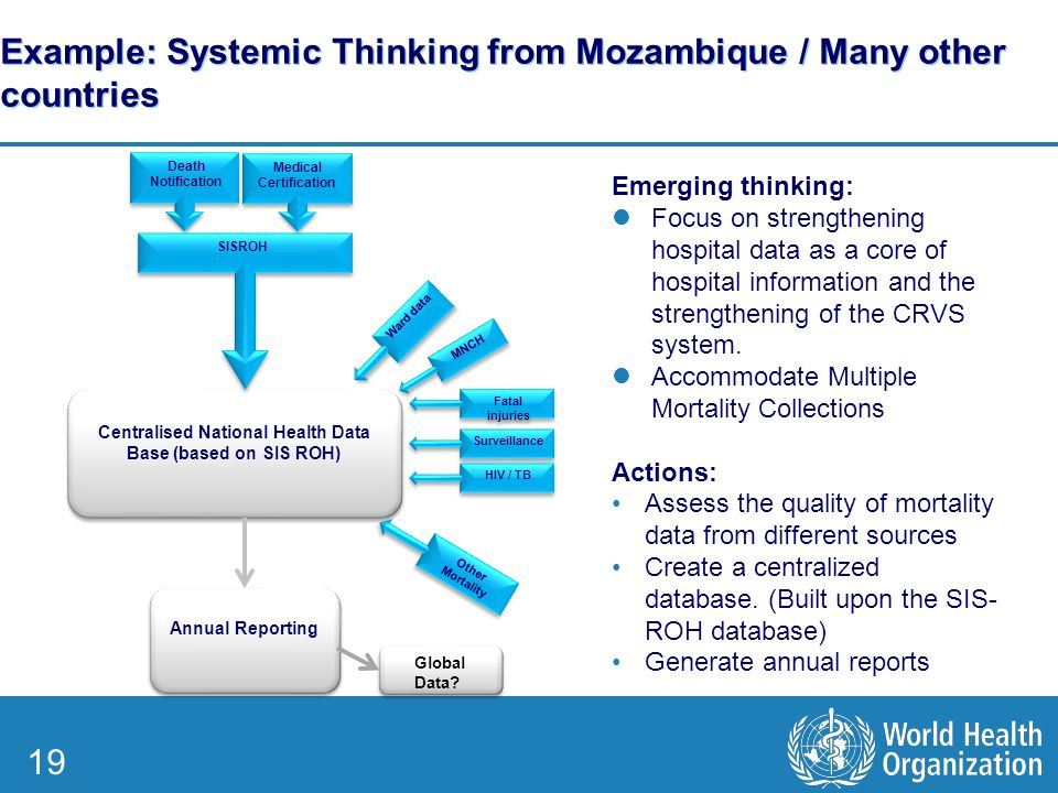 19 Example: Systemic Thinking from Mozambique / Many other countries Centralised National Health Data Base (based on SIS ROH) Annual Reporting Death Notification SISROH Medical Certification MNCH Fatal injuries Surveillance HIV / TB Other Mortality Ward data Emerging thinking: Focus on strengthening hospital data as a core of hospital information and the strengthening of the CRVS system.