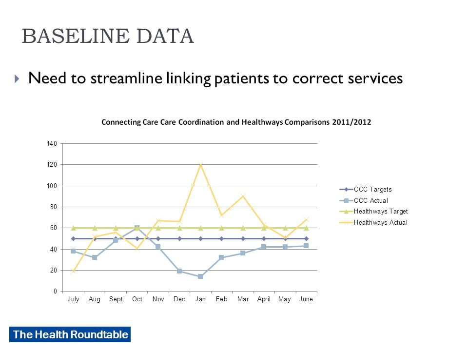 The Health Roundtable BASELINE DATA  Need to streamline linking patients to correct services