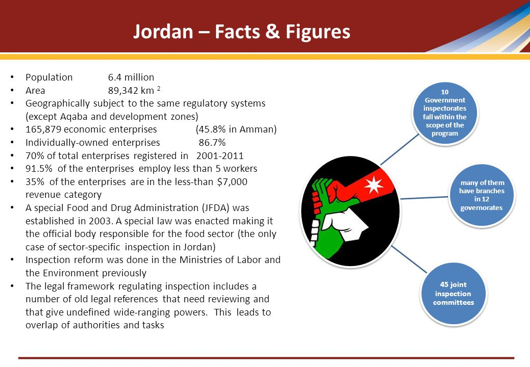 Jordan Business Inspection Reform Program Amman - Jordan 3