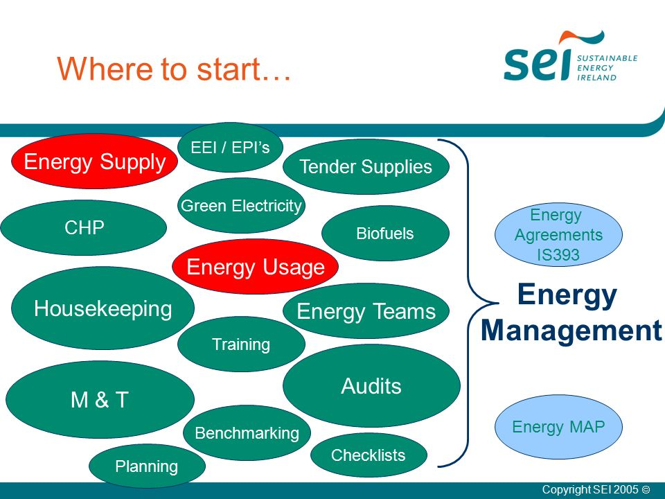 Where to start… Energy Management Copyright SEI 2005  Energy MAP Energy Agreements IS393 Energy Supply CHP Tender Supplies Green Electricity Biofuels EEI / EPI's M & T Audits Energy Usage Energy Teams Housekeeping Training Benchmarking Planning Checklists
