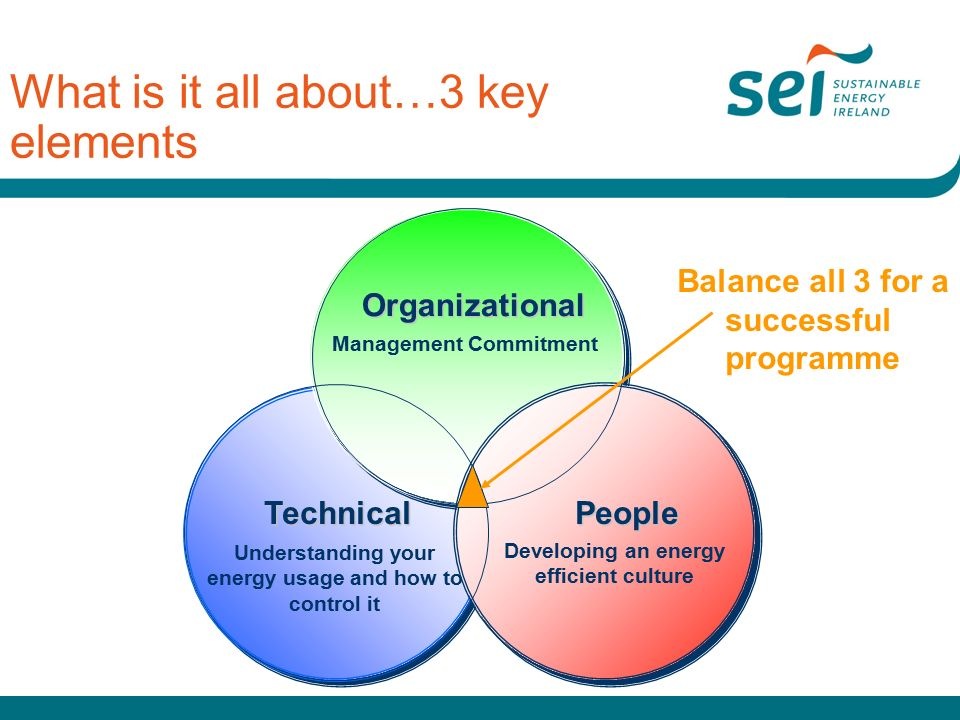 What is it all about…3 key elements People People Developing an energy efficient culture Organizational Management Commitment Technical Understanding your energy usage and how to control it Balance all 3 for a successful programme