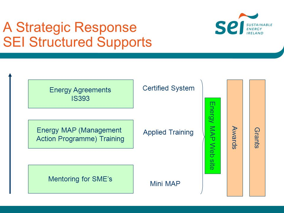 A Strategic Response SEI Structured Supports Energy Agreements IS393 Mentoring for SME's Energy MAP (Management Action Programme) Training Mini MAP Applied Training Certified System Awards Grants Energy MAP Web site