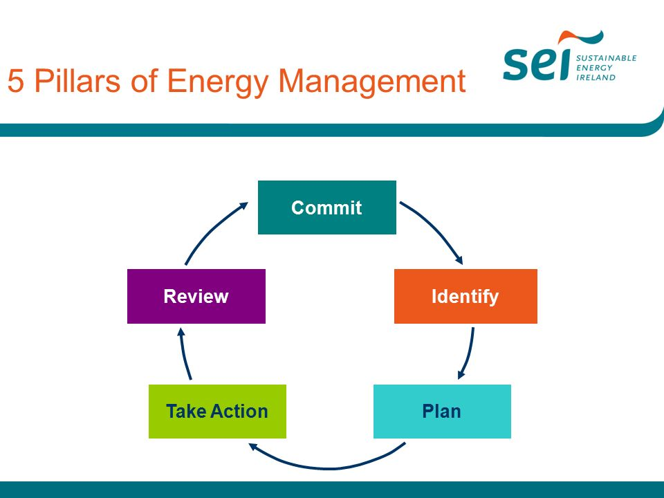 Take ActionPlan ReviewIdentify Commit 5 Pillars of Energy Management