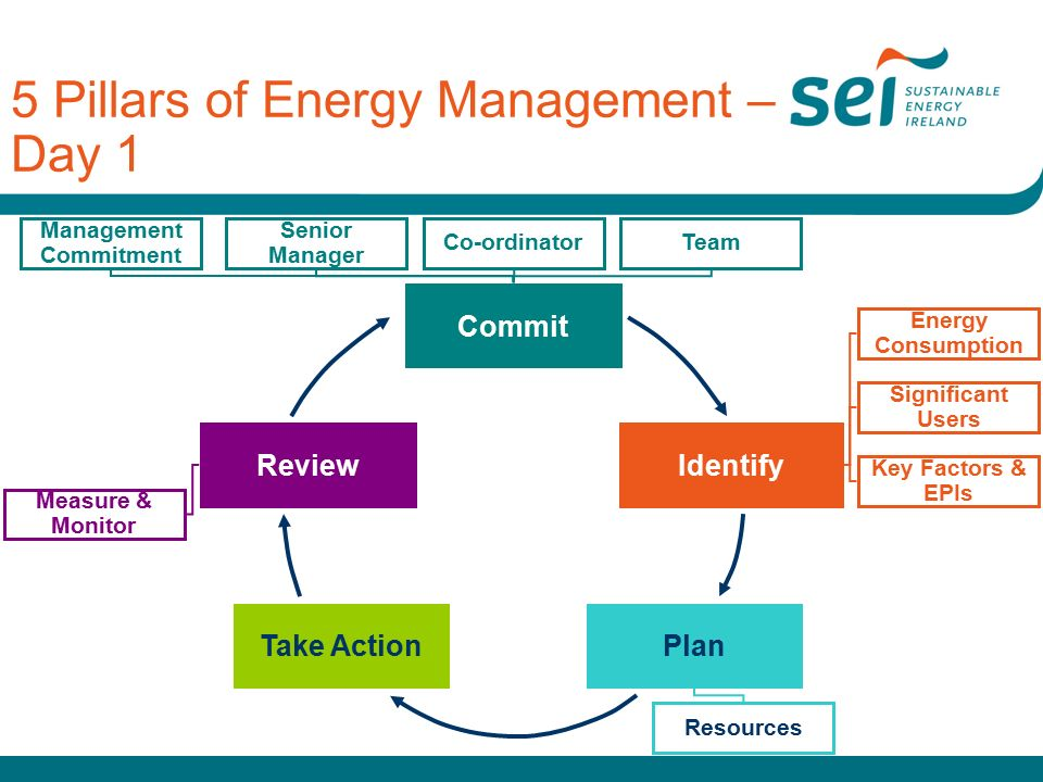 Take ActionPlan ReviewIdentify Commit 5 Pillars of Energy Management – Day 1 Management Commitment Senior Manager TeamCo-ordinator Key Factors & EPIs Energy Consumption Significant Users Resources Measure & Monitor