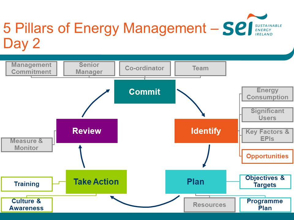 Take ActionPlan ReviewIdentify Commit 5 Pillars of Energy Management – Day 2 Management Commitment Senior Manager TeamCo-ordinator Opportunities Key Factors & EPIs Energy Consumption Significant Users Objectives & Targets Programme Plan Resources Training Culture & Awareness Measure & Monitor